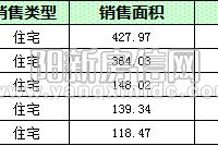 陽新房地產10月16日 網簽住宅9套 均價4905.69元/平
