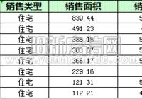 陽新房地產10月10日 網簽住宅24套 均價4884.2元/平