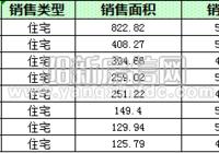 陽新房地產10月13日 網簽住宅19套 均價4909.01元/平
