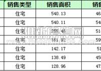陽新房地產10月15日 網簽住宅14套 均價5095.71元/平