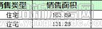 陽新房地產10月17日 網簽住宅2套 均價4710.72元/平