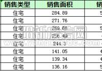 陽新房地產10月18日 網簽住宅13套 均價4877.01元/平