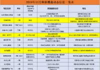 2019年12月陽新樓盤動態信息一覽表
