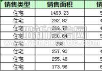 陽新房地產10月11日 網簽住宅26套 均價4864.71元/平